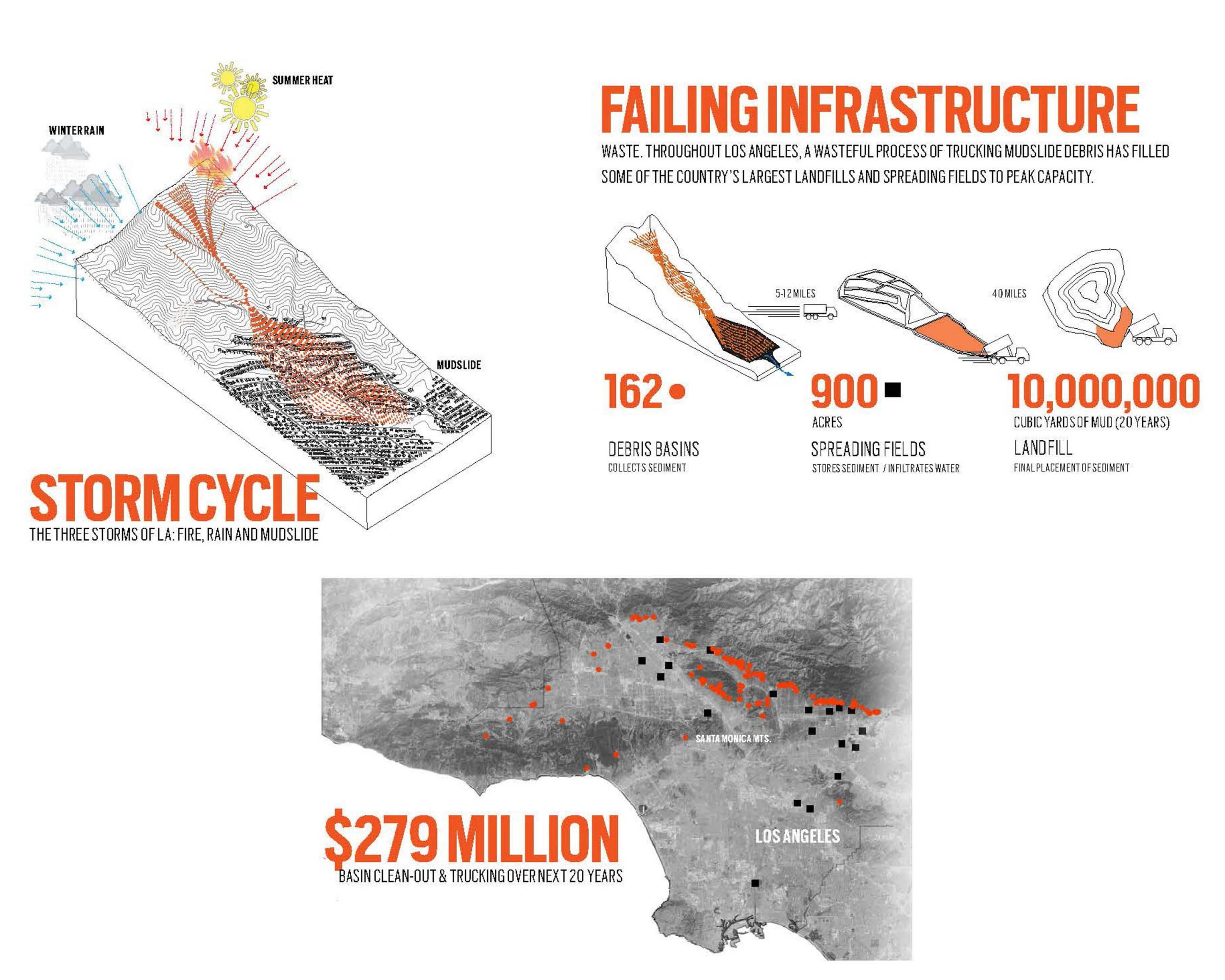 three research areas: Storm cycles, failing infrastructure, projecting financial costs