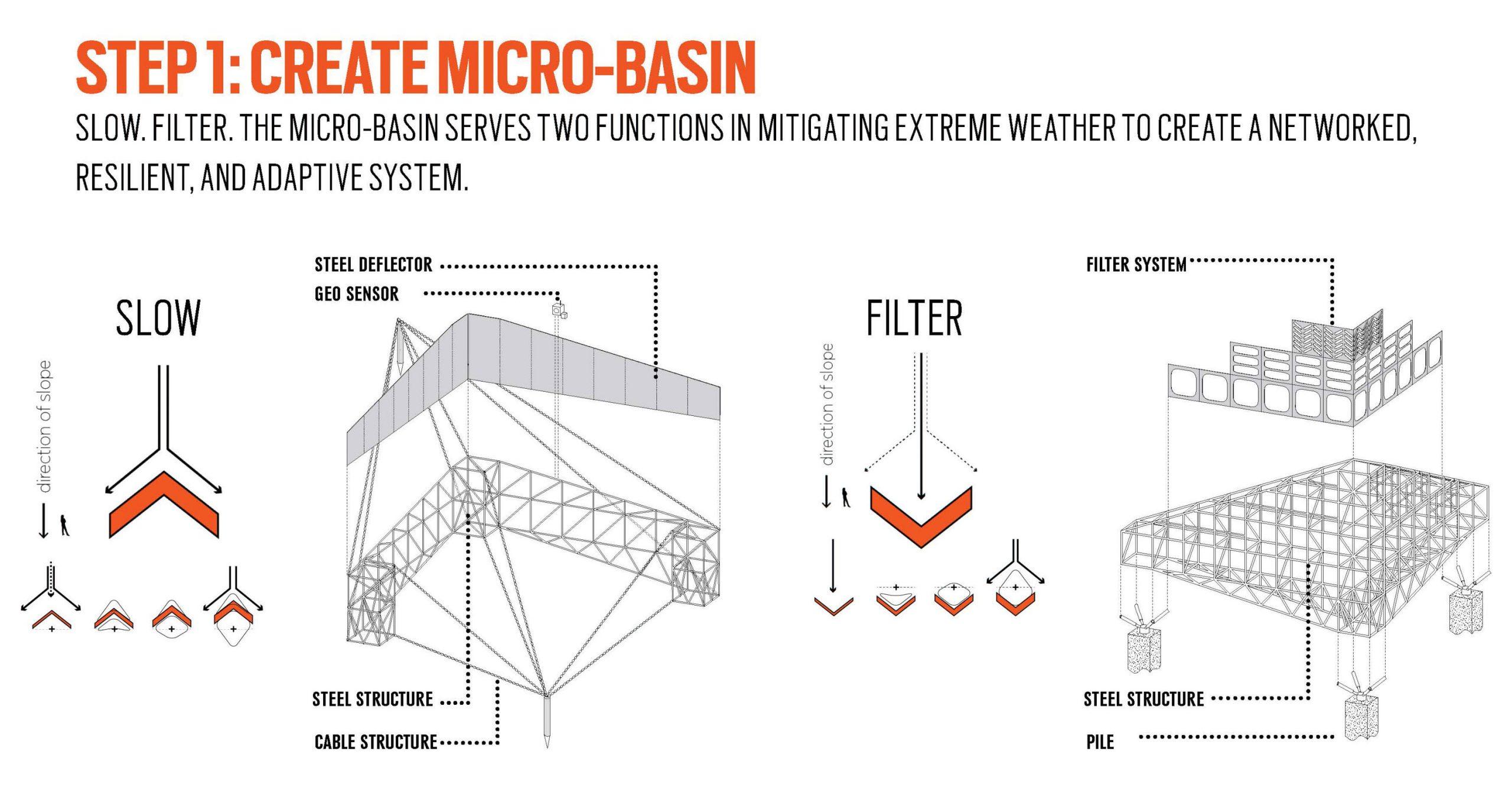 micro-basin creation diagram