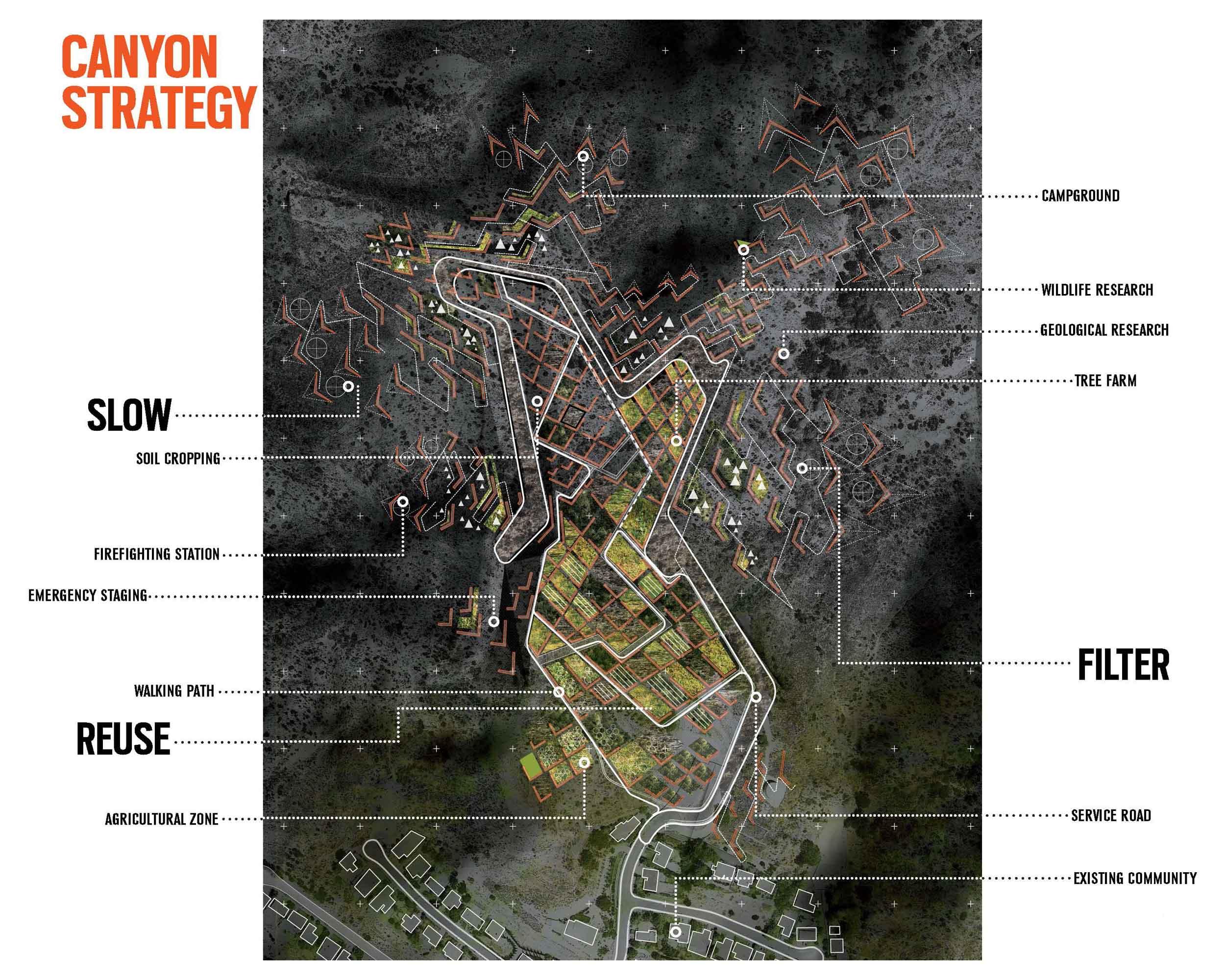 canyon strategy diagram