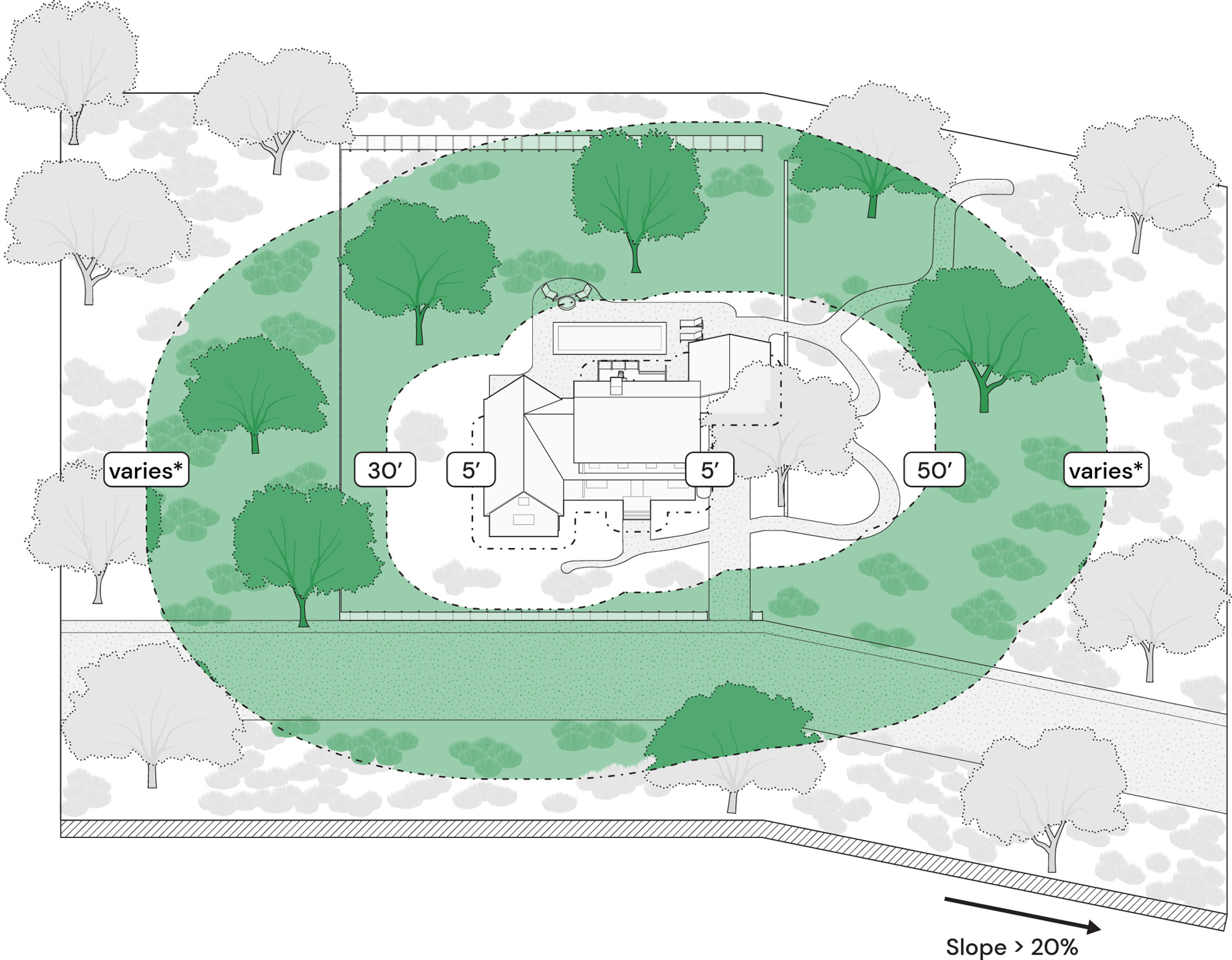 a diagram for fire wise-landscaping