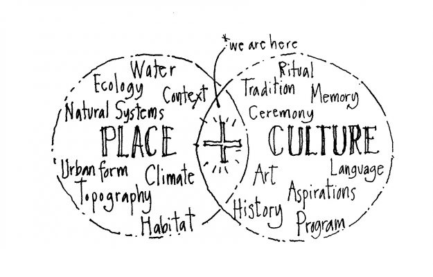 place-and-culture